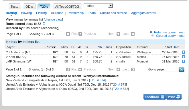 Screenshot showing three scores of 82* in 2016 T20Is