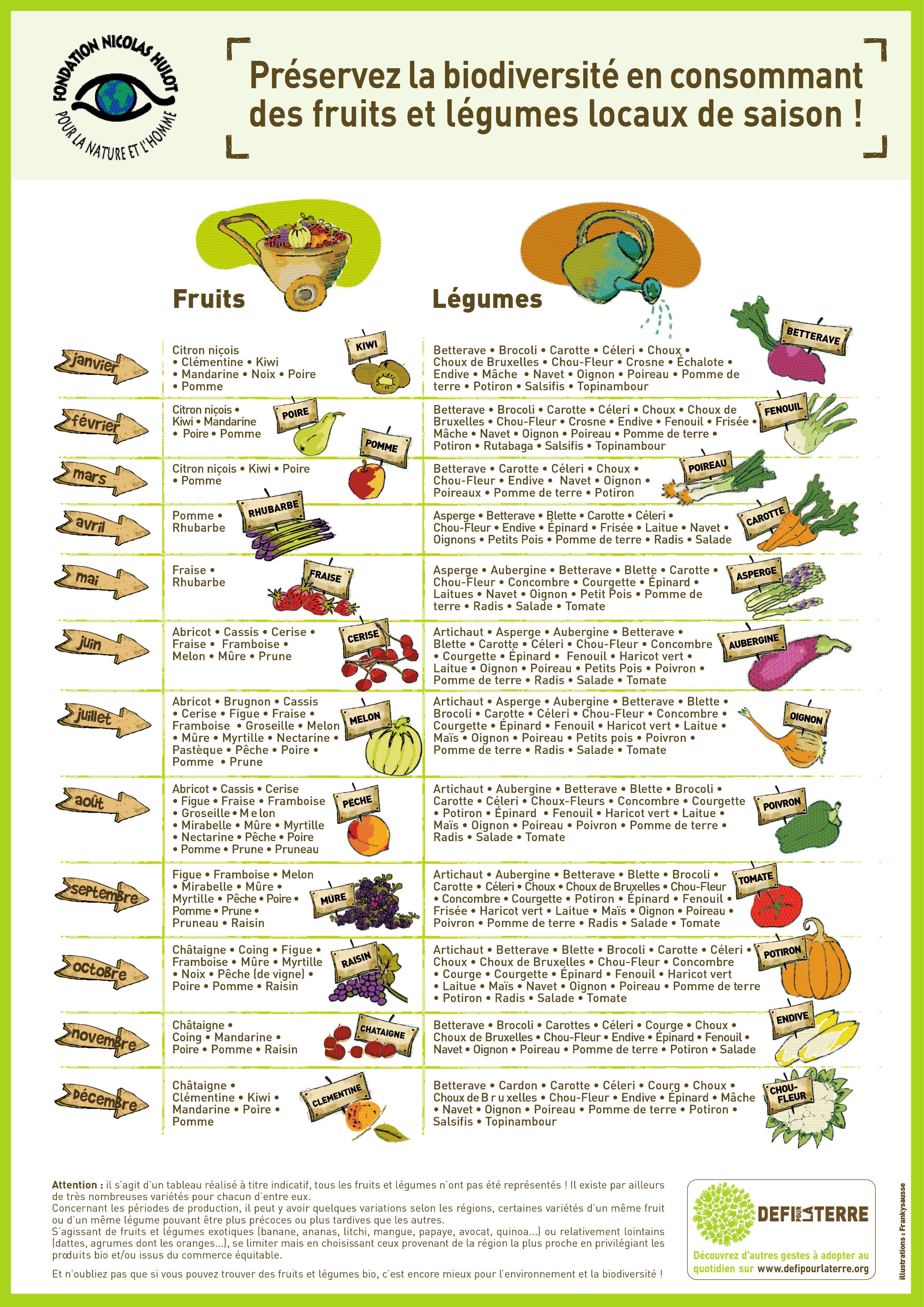 Calendrier fruits et l gumes de saison en pdf par - Tableau legumes de saison ...
